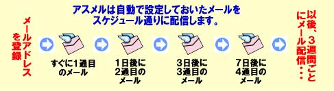 ステップメールの説明図