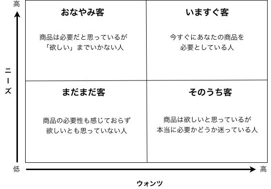 見込み客分類図